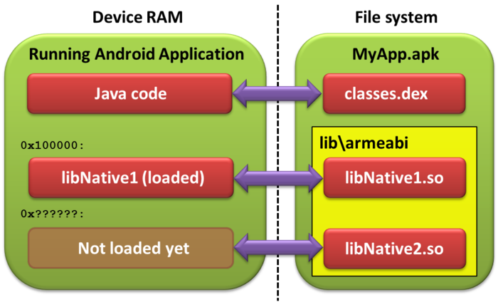 Why your Android NDK breakpoints might fail and how to fix