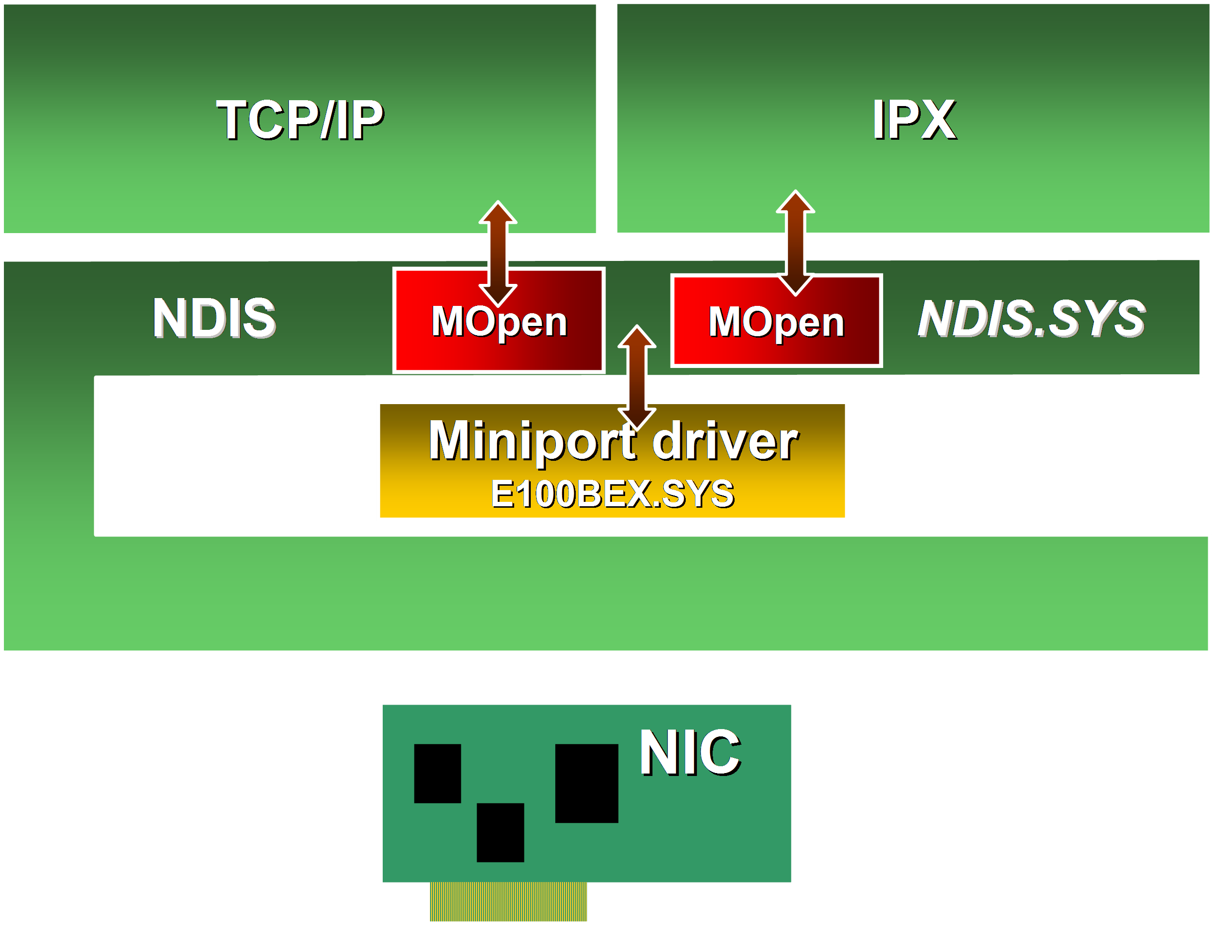 NDIS_diagram_including_the_MOpen_structure