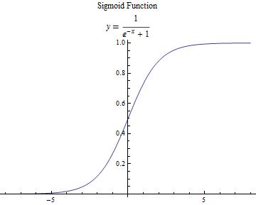 Sigmoid函数 默默的点滴