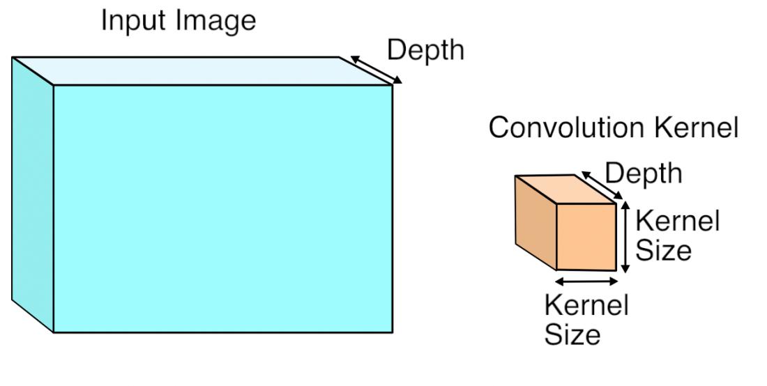 kernelview